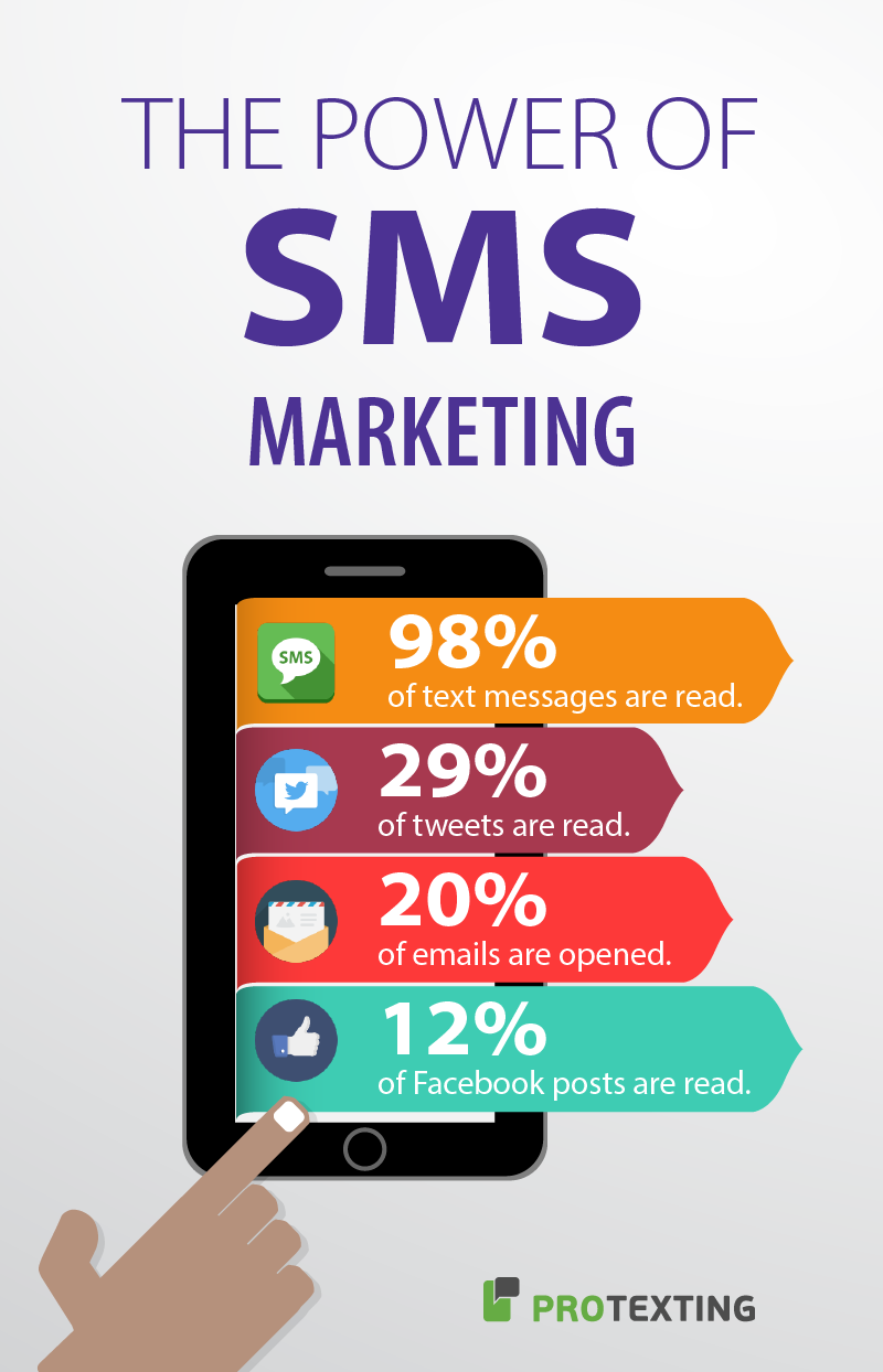 Power of SMS Marketing
