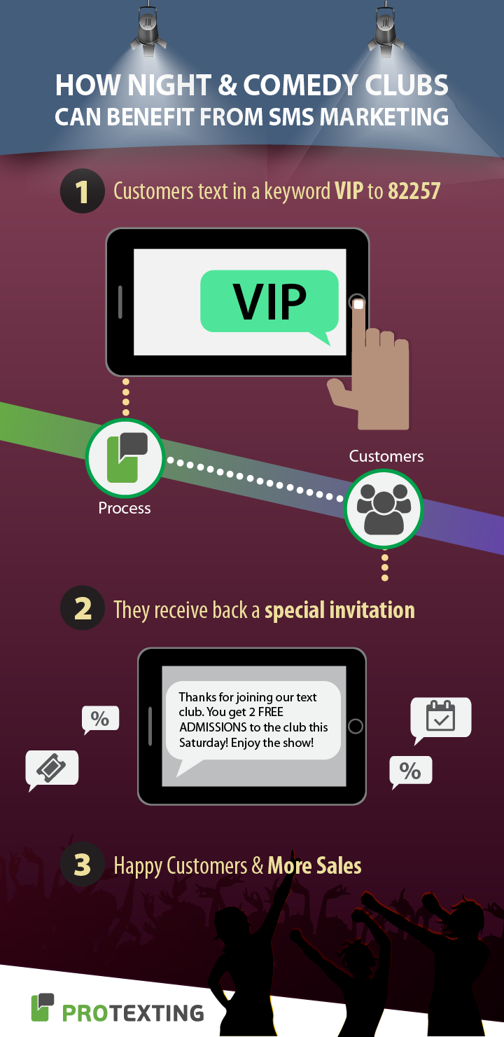Nightclubs and Comedy Clubs SMS marketing