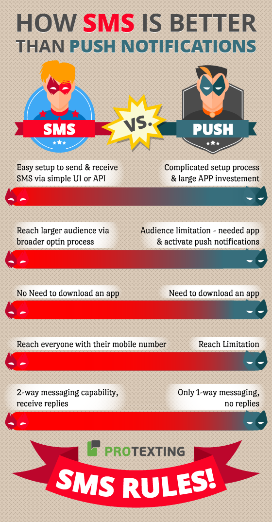 SMS and PUSH notifications