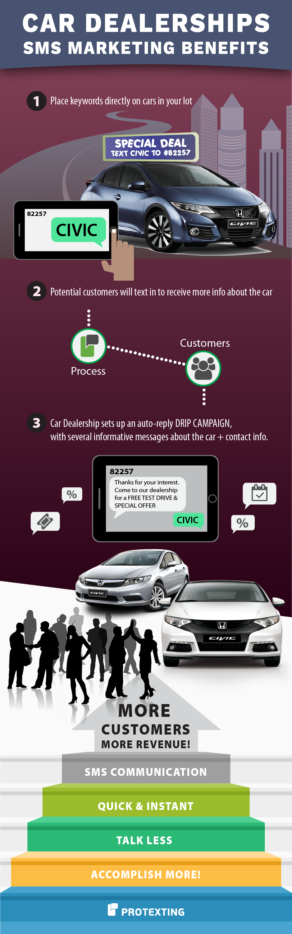 SMS MMS marketing for Car Dealerships
