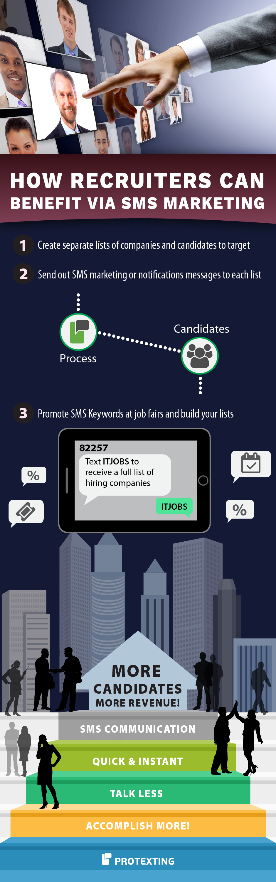 SMS communication for recruiters
